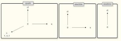 Dimensiones del Quark el Electrón y el Neutrino