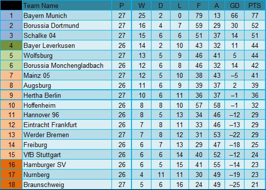 Germany bundesliga round 27 mebet365 free tips for - Germany bundesliga league table ...