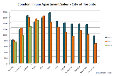 condo sales graph toronto april 2013