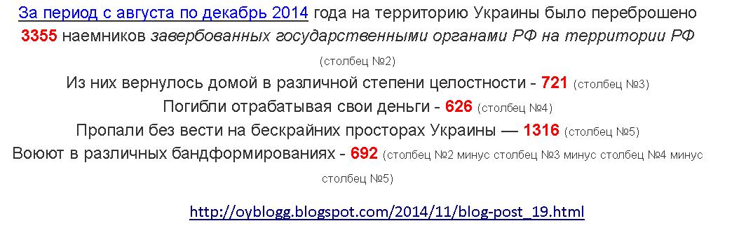 За сутки трое украинских военнослужащих получили ранения: боевики провоцировали обстрелами и бузили по поводу безденежья, - Лысенко - Цензор.НЕТ 9561