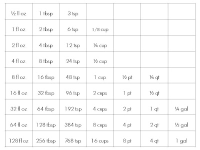 Gallons Of Liquid Measurements Chart