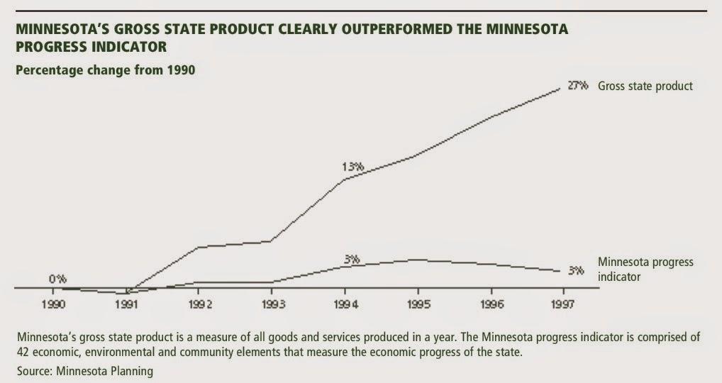 Minnesota GDP versus Minnesota Progress Indicator