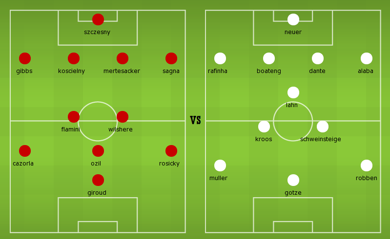 Arsenal vs Bayern line ups