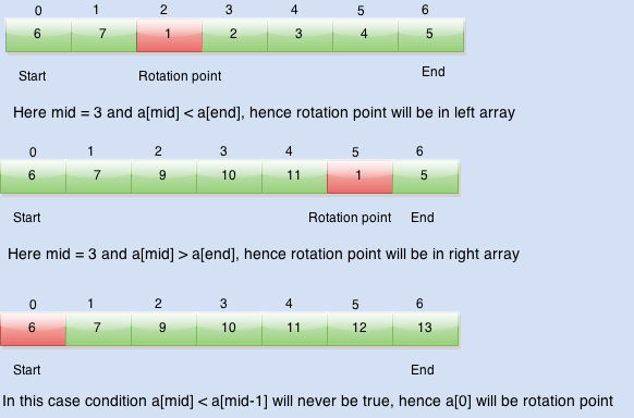 minimum element in rotated sorted array using binary search