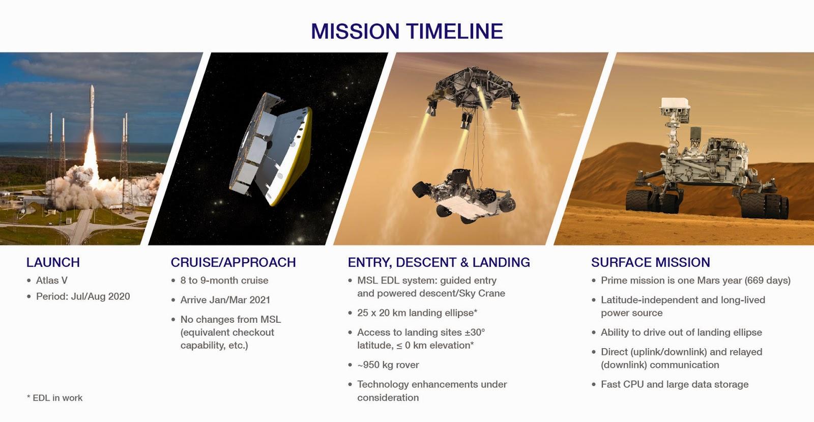 Cronología de la misión Mars 2020