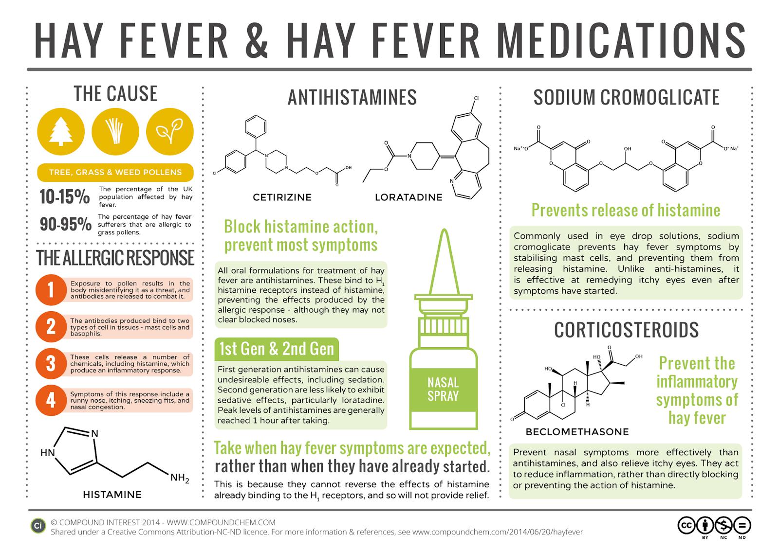 http://www.compoundchem.com/wp-content/uploads/2014/06/Chemistry-Hayfever-Hayfever-Medications.png