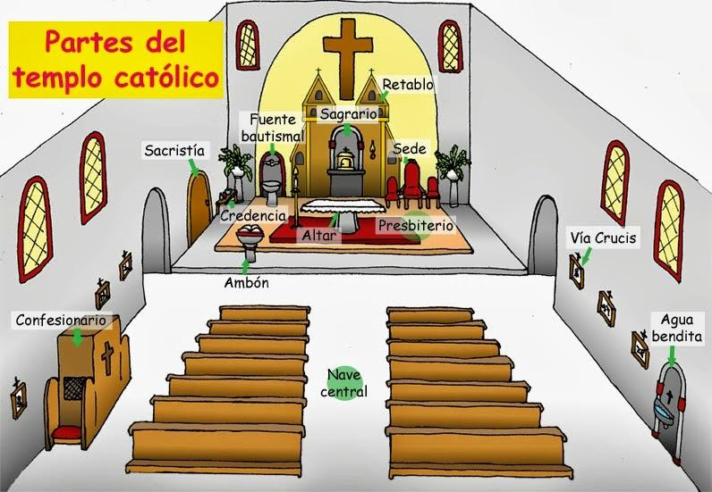 Elementos Del Matrimonio Catolico : Templo católico objetos litúrgicos símbolos cristianos