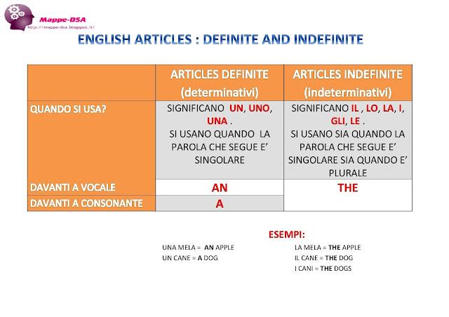 Articoli inglesi definite indefinite determinativi indeterminativi a an the mappa mappedsa schema dislessia disturbi apprendimento