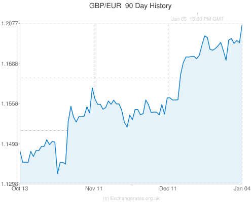 Forex rate history graph