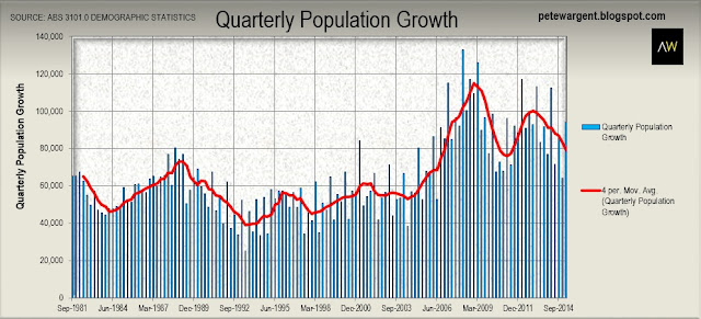 Quarterly population growth