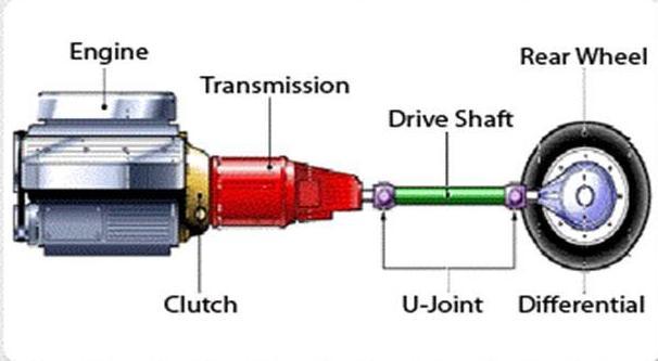 manual catia v5 tutorials transmission system transmission system diagram at edmiracle.co