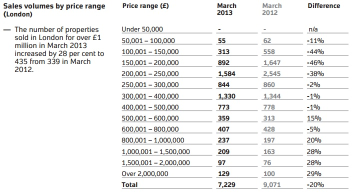 Land Registry Sales Volumes by Price Range (London)