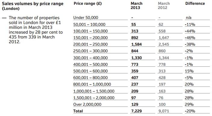 Land Registry Sales Volumes by Price Range (London)