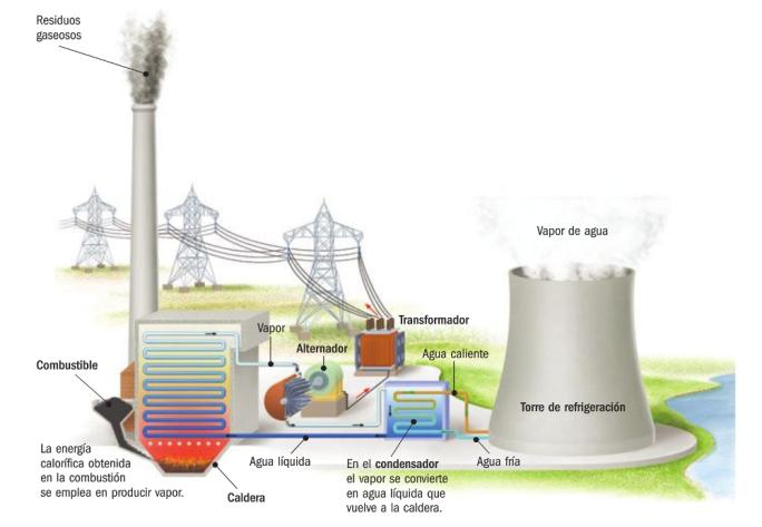 de agua para mover las turbinas la vertiginosa rotación de las