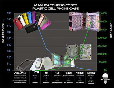 Infographic on tooling costs
