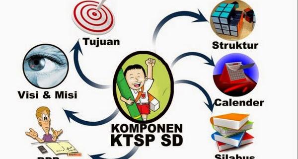 Komponen Kurikulum Tingkat Satuan Pendidikan (KTSP)