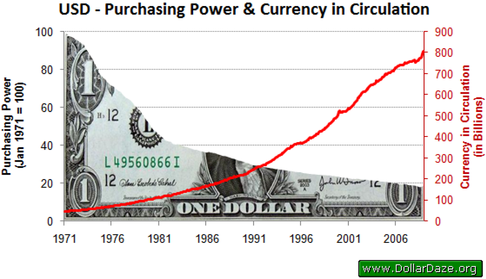 Доллар к рублю график на форексе