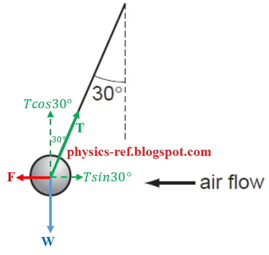 Air Flow Force Equation: Physics 9702 Doubts