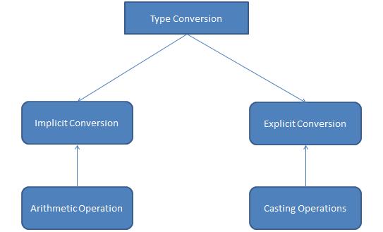 أنواع تحويل البيانات في سي شارب
