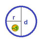 7. Lingkaran