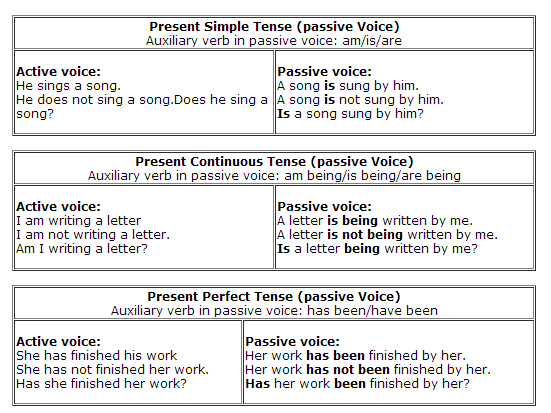 Printables 1000 Active Passive Sentences active and passive voice worksheets with answers precommunity grammar videos exercises voices