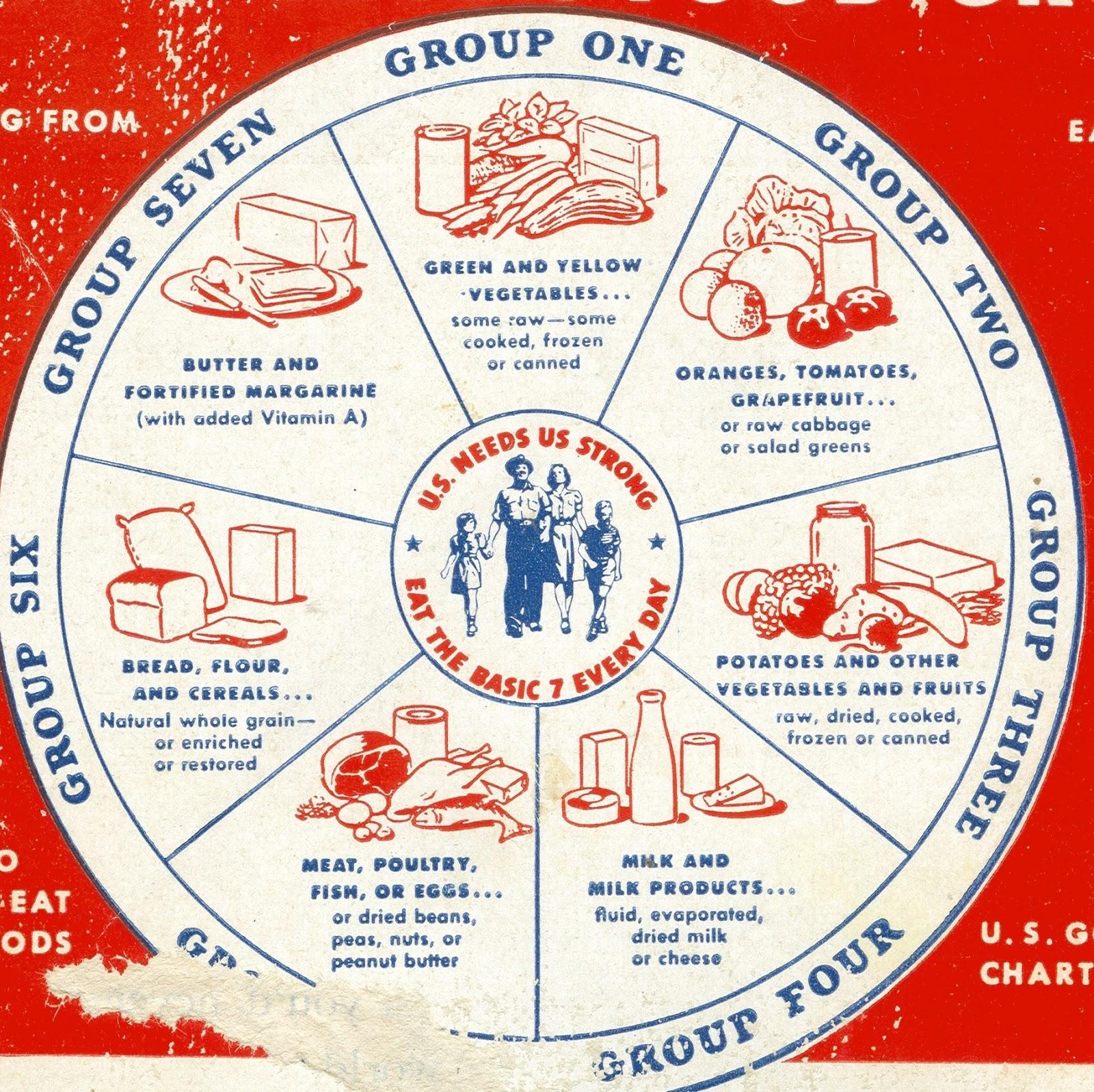 the three main food groups in ghana circle chart: Basic food groups chart the three main food groups in ghana