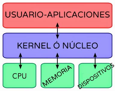 Diagrama kernel