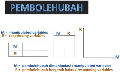 Teknik Menjawab Soalan 7 dan 8 Kertas 2 Sains PMR : Pembolehubah variable
