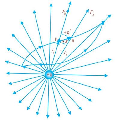 Muatan q' dipindahkan di dalam medan listrik yang ditimbulkan oleh muatan q
