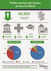 Job Losses Infographic