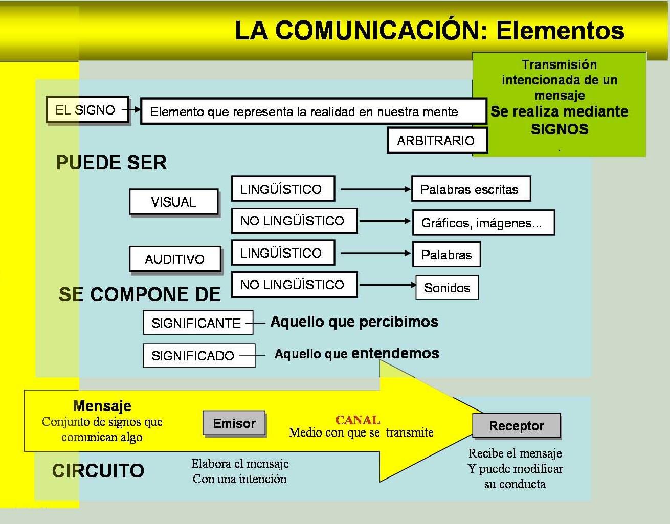 Circuito Comunicativo : Comunicación y educación: elementos o factores de la comunicación