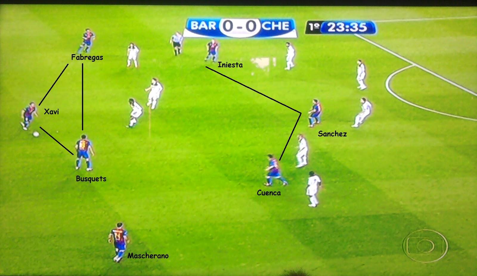 3fcc2093b1 Flagrante tático. Barcelona com sete jogadores no campo ofensivo.  Mascherano elemento surpresa.