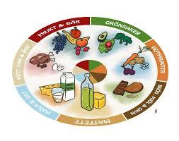hur mycket vitaminer behöver man per dag