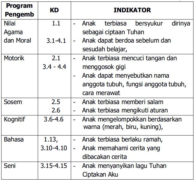 Contoh Rkh Tk Semester 2 Tema Rekreasi Paud Jateng Kurikulum Dan Pembelajaran Paud Rppm Tk A 4