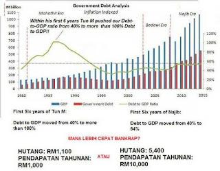 Perbandingan 7 Tahun Pertama Mahathir Dan Najib Sebagai Perdana Menteri