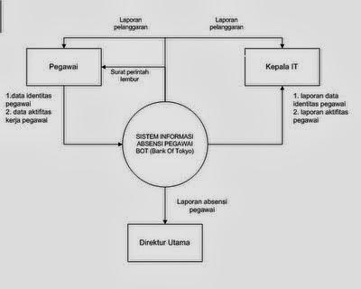 Sim 31 data flow diagram level 0 ccuart Image collections