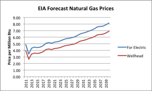 5+eia forecast natural gas prices Tverberg: LAssurdità dellExport di Gas Naturale USA
