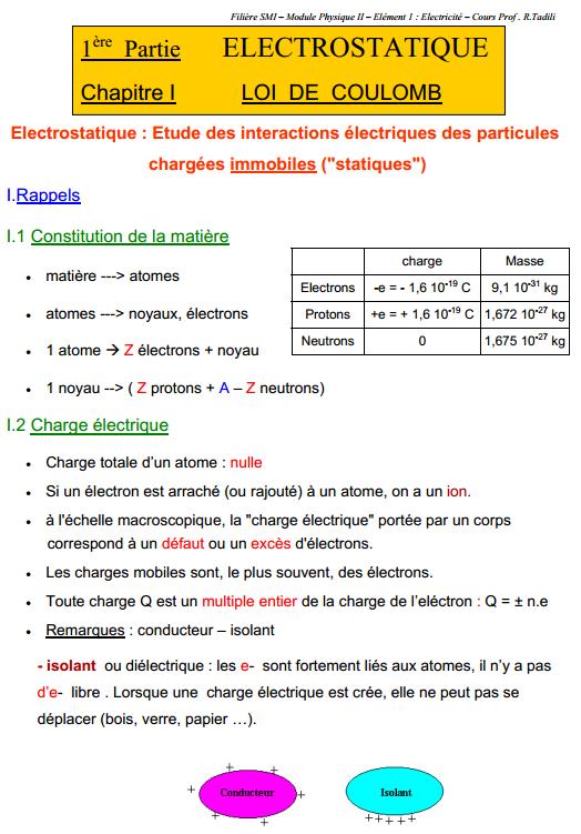 Résumé électrostatique Loi de Coulomb