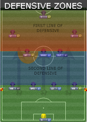 Barcelona Tiki-Taka defensive zones