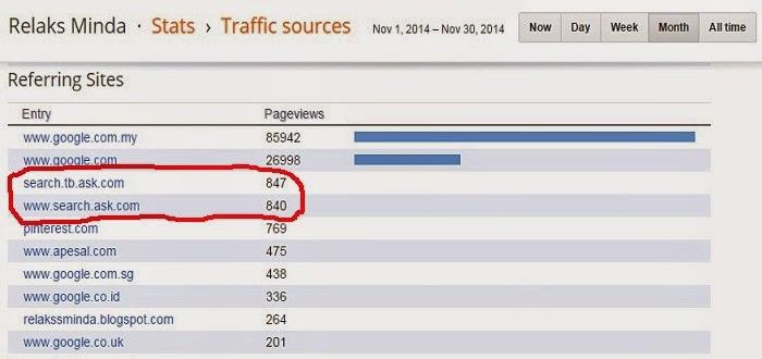 Sumber trafik Relaks Minda - November 2014