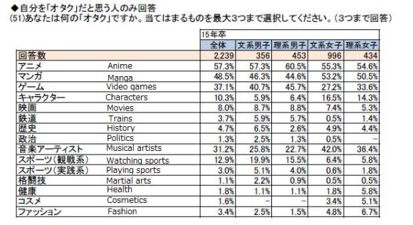 40% Mahasiswa Jepang Mengaku Sebagai Otaku