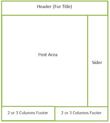 Blogger Template Layout