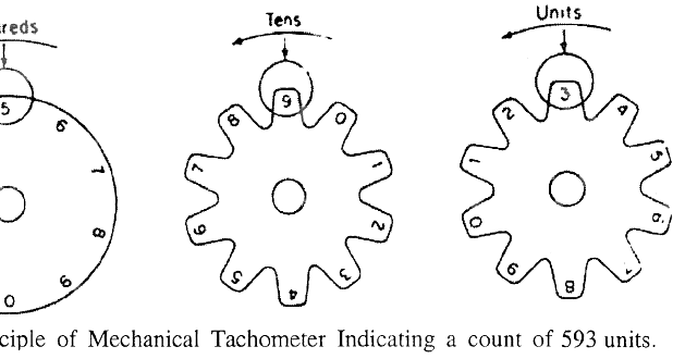 electrical topics  working principle of mechanical tachometers or counters