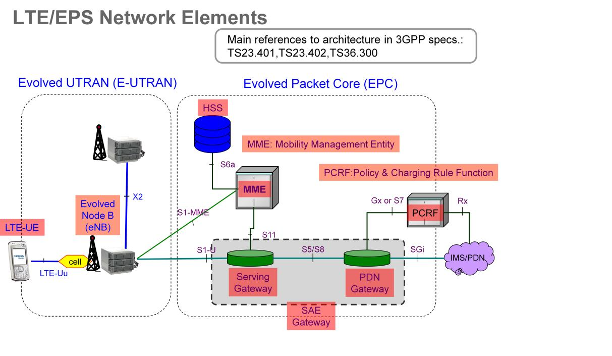 Related keywords suggestions for lte network topology for Architecture 4g lte