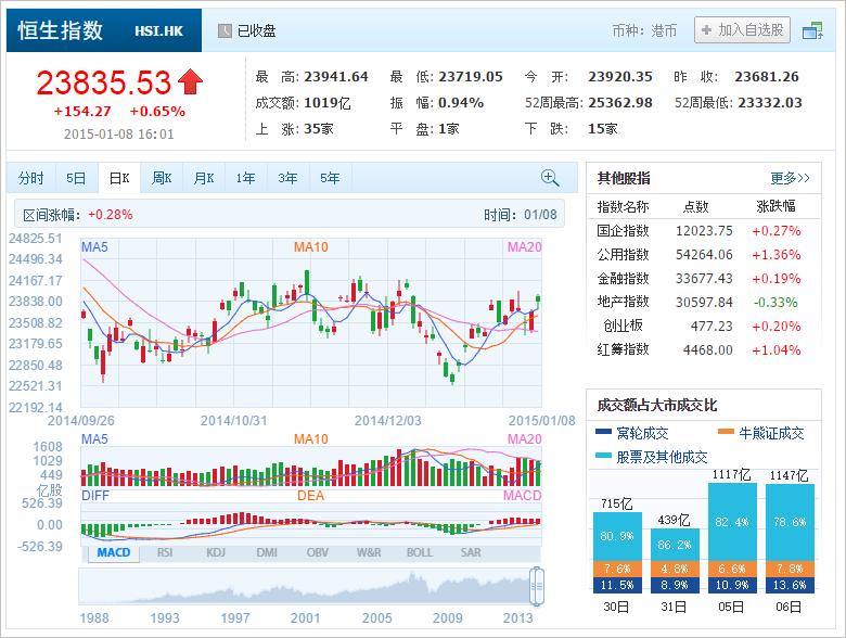 中国株コバンザメ投資 香港ハンセン指数20150108