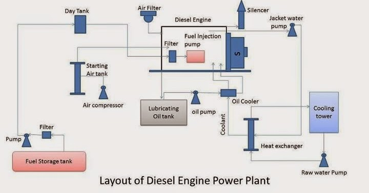 Layout Of Diesel Engine Power Plant