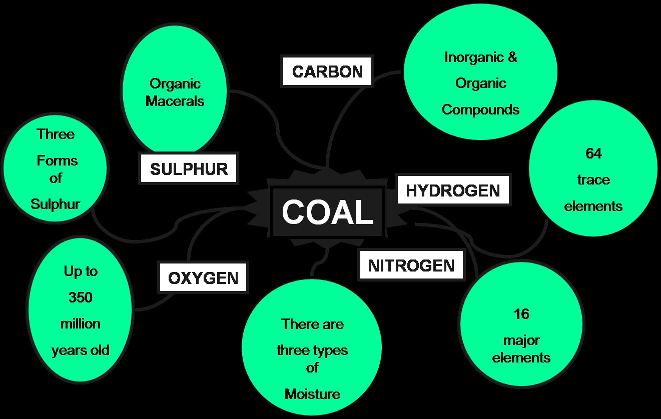 coal superintending coal trading blog