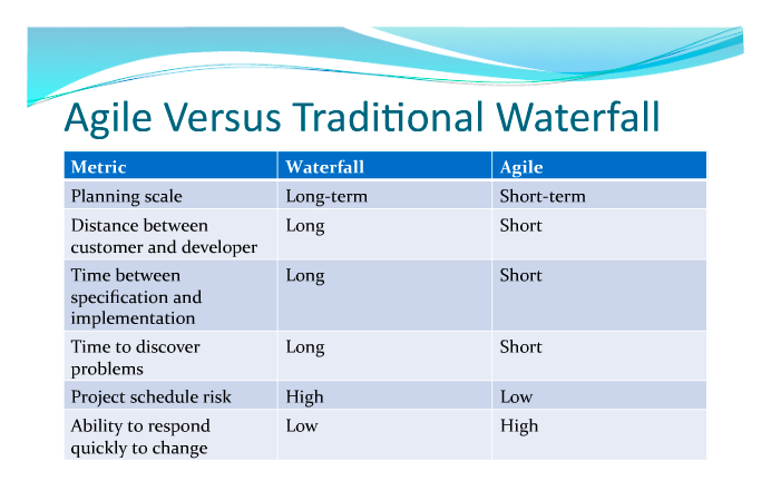 Cis1513winter 2015 04 for Project management agile waterfall