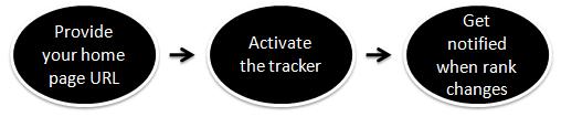 Alexa rank tracker
