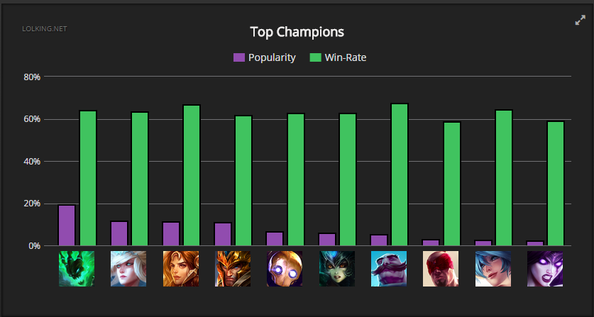league win rates